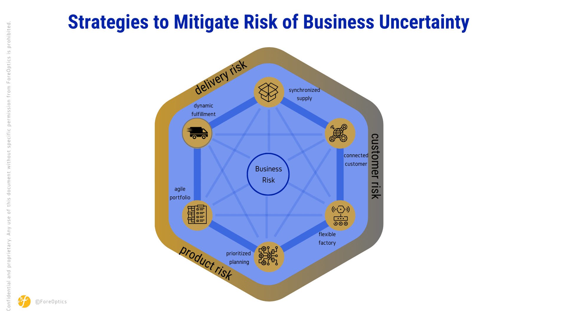 strategies to mitigate risk of business uncertainty - delivery risk, customer risk, product risk. synchronized supply, connected customer, flexible factory, prioritized planning, agile portfolio, dynamic fulfillment. an in depth view of identifying business risks and strategies to mitigate business risk.