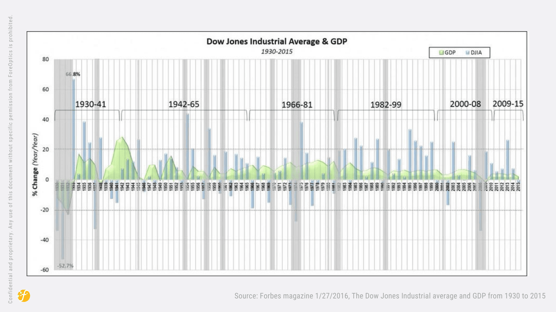 Forbes magazine 1/27/2016, The Dow Jones Industrial average and GDP from 1930 to 2015
